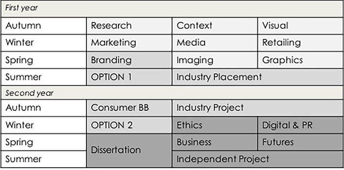 BA (Hons) Fashion Communication Structure